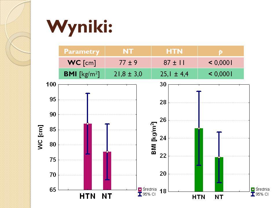 Wyniki: Parametry NT HTN p WC [cm] 77 ± 9 87 ± 11 < 0,0001